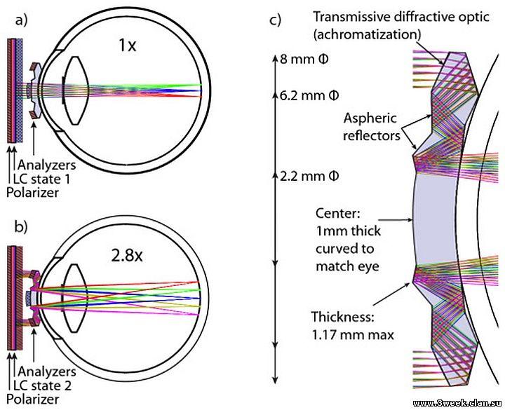 Схема оптических путей в телескопических контактных линзах