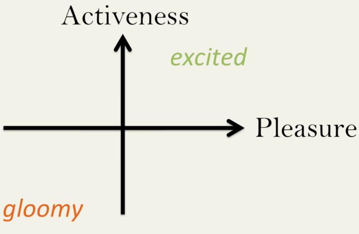 """Диаграмма """"удовольствие / активность"""" для MoodScope. (изображение: Microsoft Research)"""
