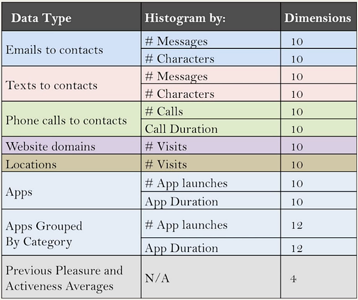 MoodScope - учитываемые параметры (изображение: Microsoft Research)